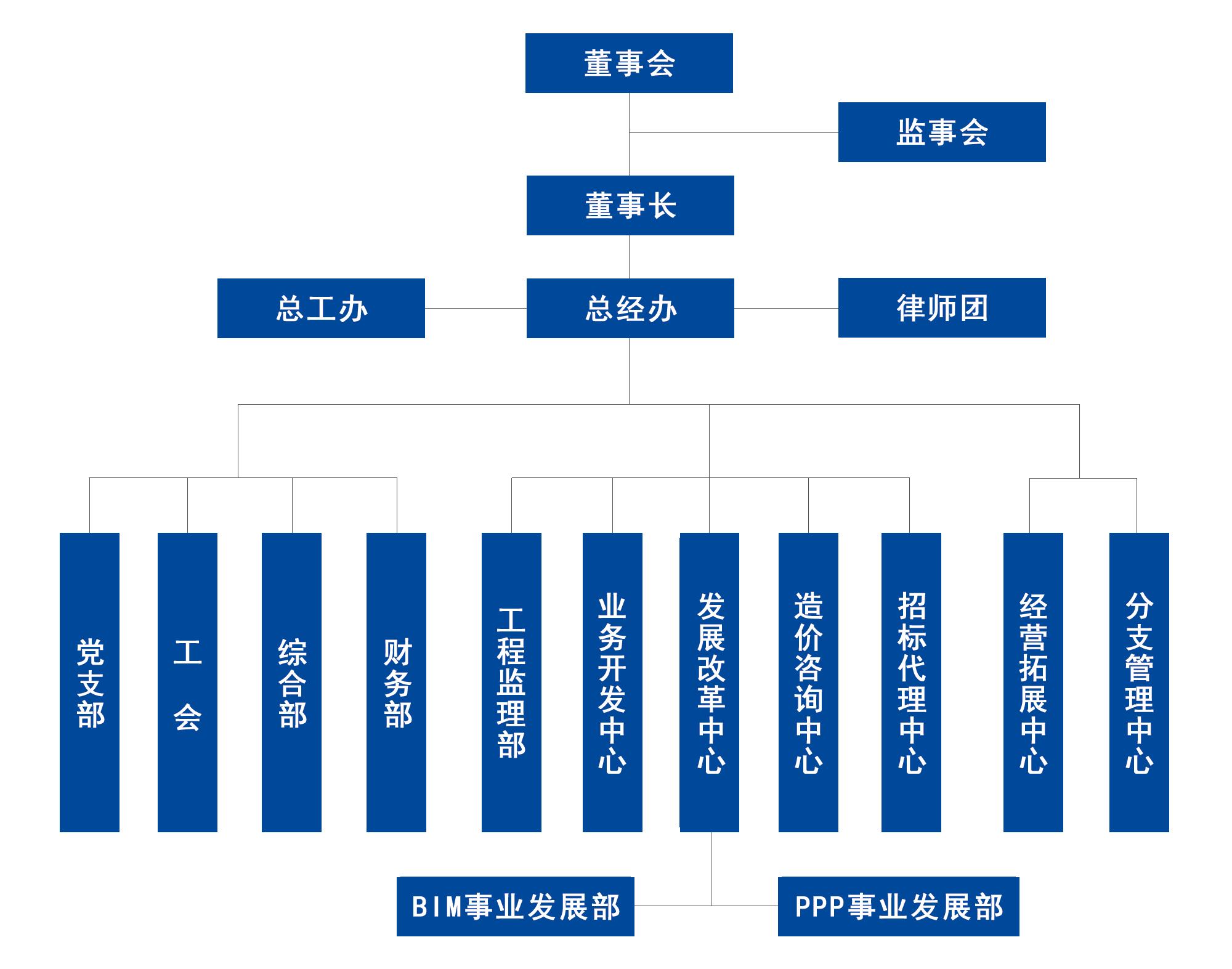亿诚公司组织架构